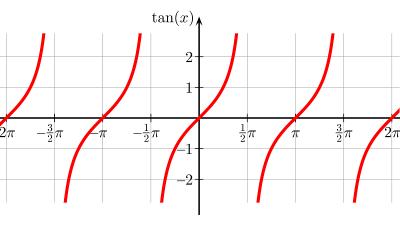 حل تمرین فصل دوم ریاضی پایه دوازدهم