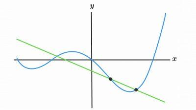 حل تمرین فصل پنجم ریاضی پایه دوازدهم