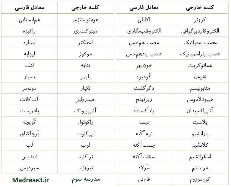 واژگان فارسی سازی شده زیست شناسی پایه دهم